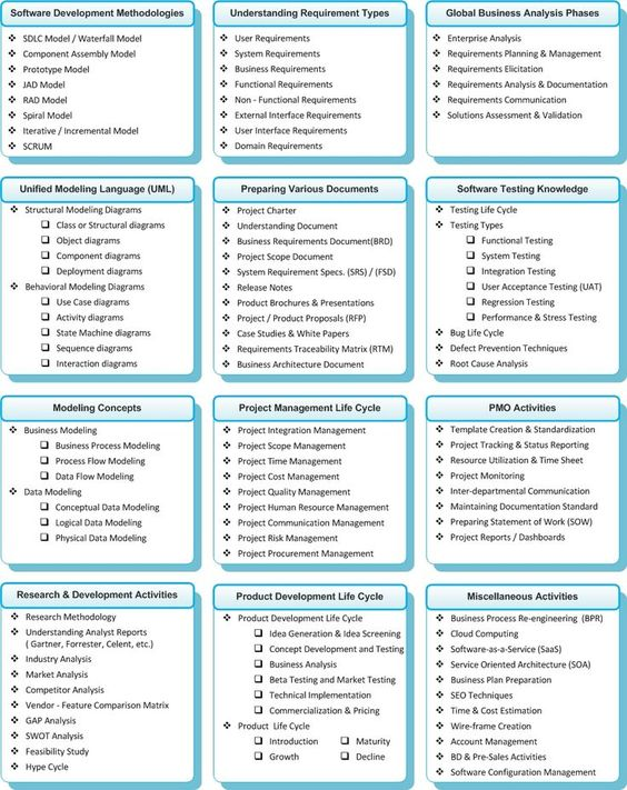 Make a Difference with your BA Skill Set ~ Business Analysis - business risk management plan template