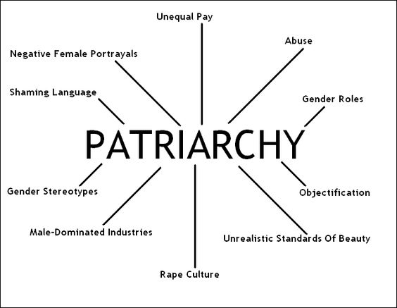 matriarchy and patriarchy in todays world essay Patriarchy has always been present in our society in different countries around the world some see this as a menace in our society while others view this as a normal cultural practice.