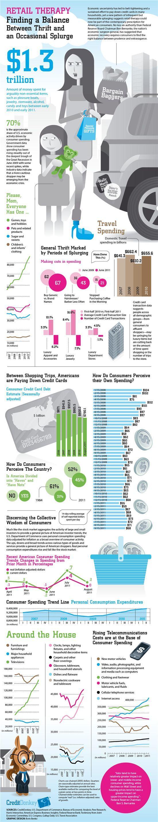 Infographics: American Consumer © CreditDonkey