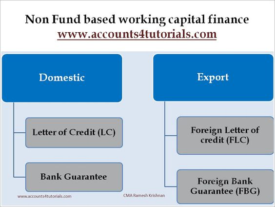 Fund based Working Capital Finance Read Full Article http\/\/www - letter of credit