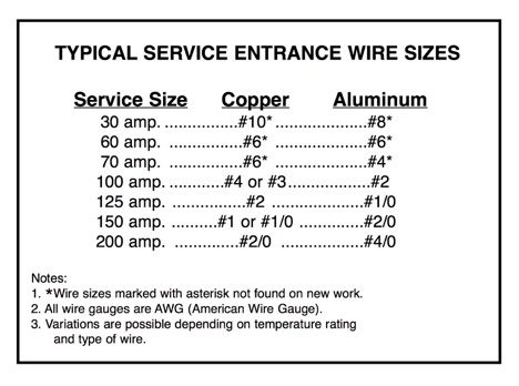Service Entrance Wire Sizes Service Entrance Wire Wire Speaker Wire