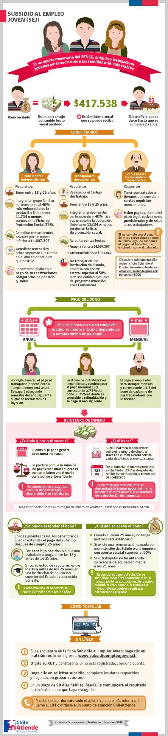 Subsidio al Empleo Joven (trabajador dependiente o independiente).