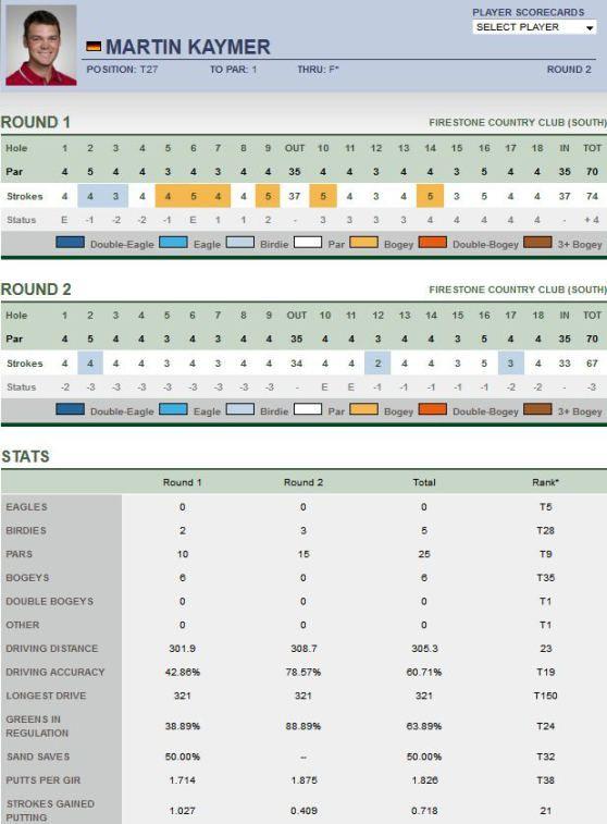 Tiger Woods rockt gerade die Grüns - Martin Kaymer mit einer deutlichen Leistungssteigerung und Bernhard Langer liegt auf den 2. Platz!