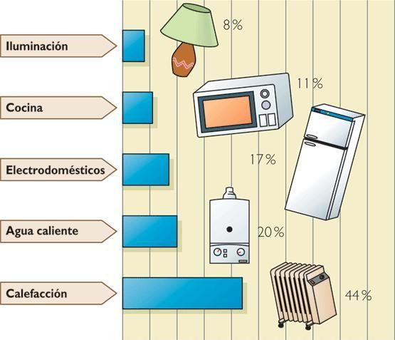Pinterest the world s catalog of ideas for Ahorrar calefaccion electrica