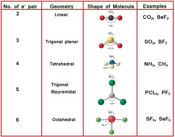 molecular bonding the bond that exists between any two