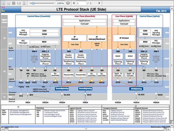 lte protocols and procedures pdf