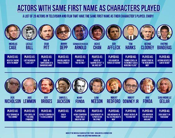 Same Name: Actors With Same Name