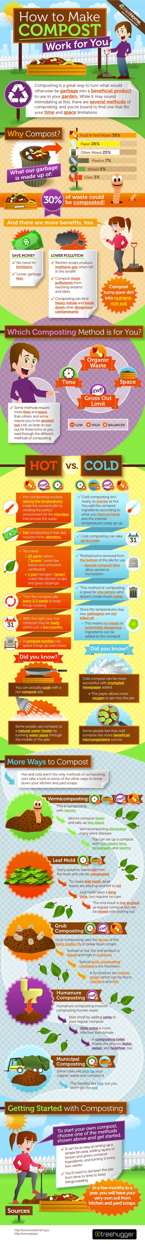 How to make compost work for you infographic