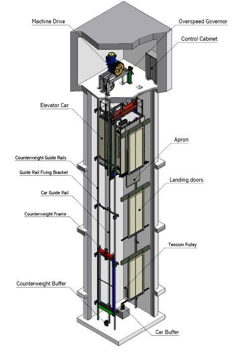 Basic Elevator Components Part One Electrical Knowhow Elevator Design Elevation Glass Elevator