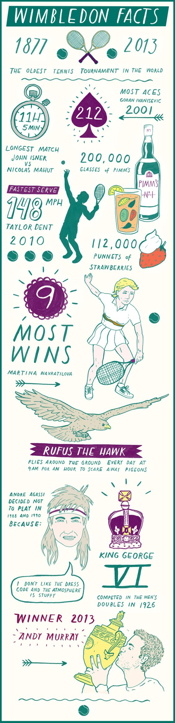 Wimbledon Facts in numbers #infographics #illustration
