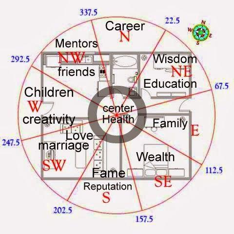 pallavi chhelavda is good astrologer. | vaastu with pallavi, Garten Ideen