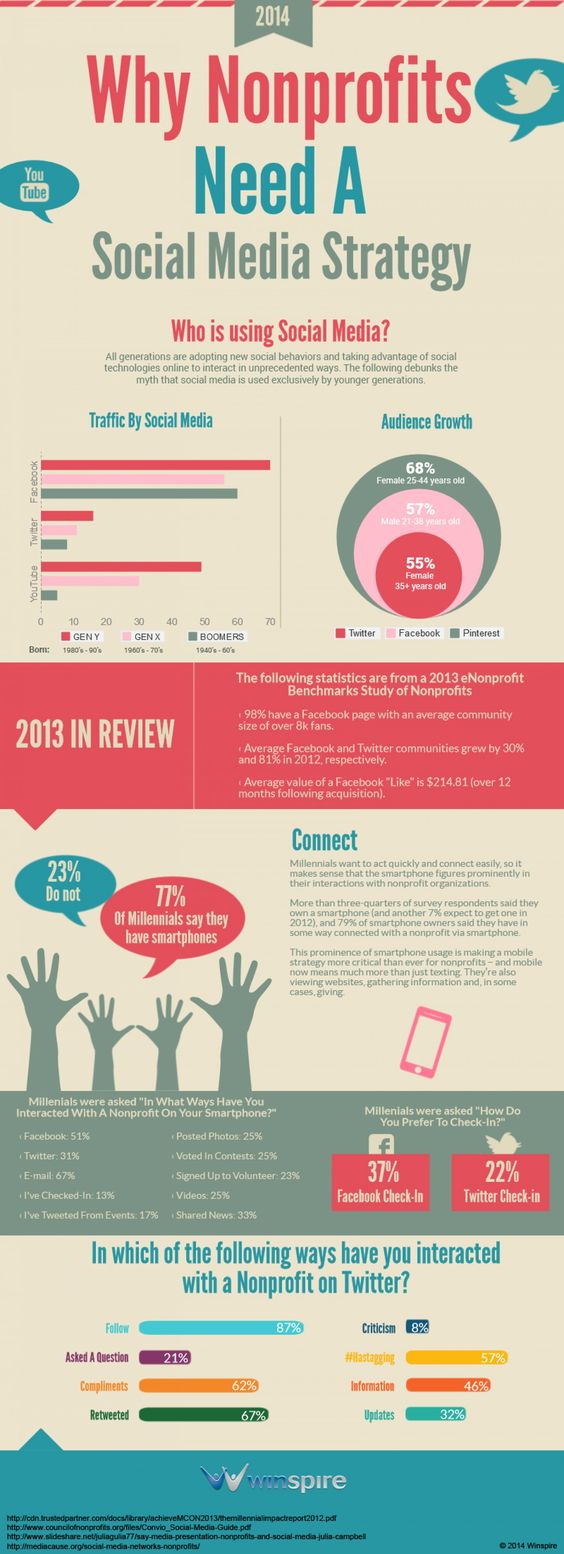 #Infographic: Even non-profit organisations should have a social media strategy.