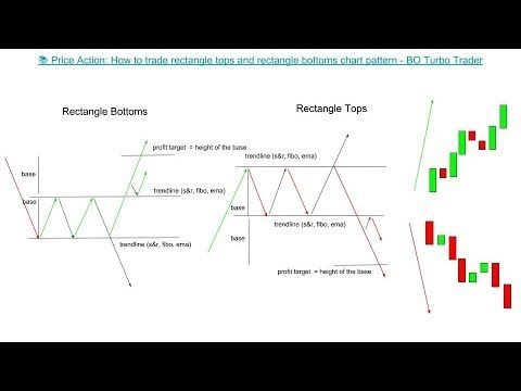 Price Action How To Trade Rectangle Tops And Rectangle Bottoms