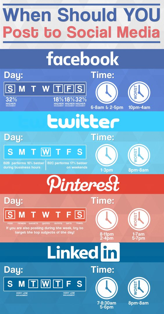 When is the best time to post on Social Media to get the best engagement