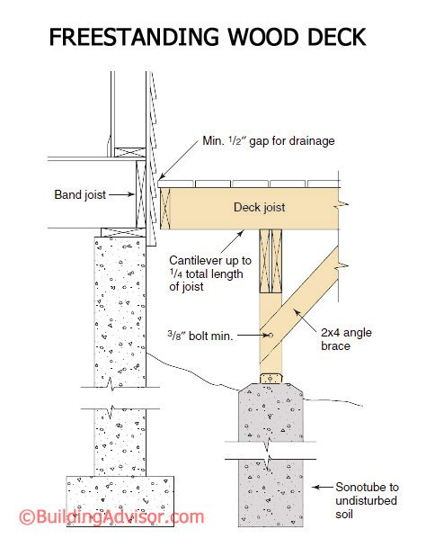 Deck Construction Best Practices Building A Deck Deck