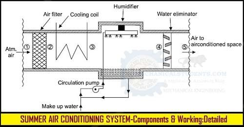Air Conditioning Introduction Winter Air Conditioning System Summer Air Conditioning Syst Air Conditioning System Central Air Conditioning System Winter Air