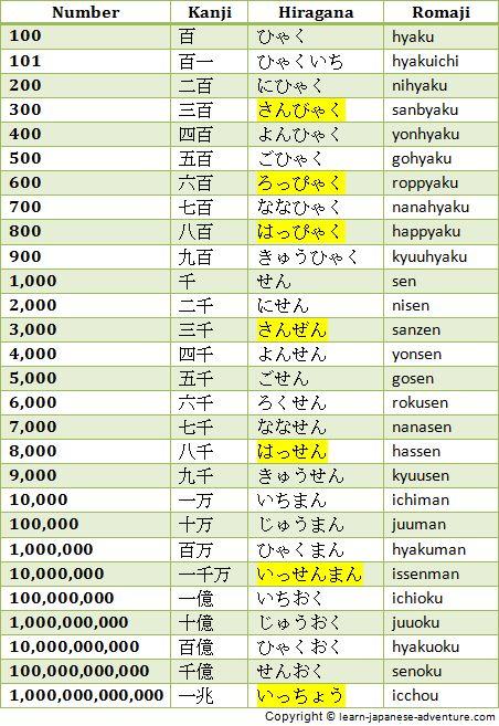 Japanese Numbers 100 to 1,000,000,000,000 Japan - Language - hiragana alphabet chart