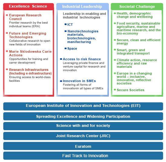 I Bandi Horizon 2020 Per Industria 4 0 Ricomincio Da 4 Finanza Promozione Ricerca E Sviluppo