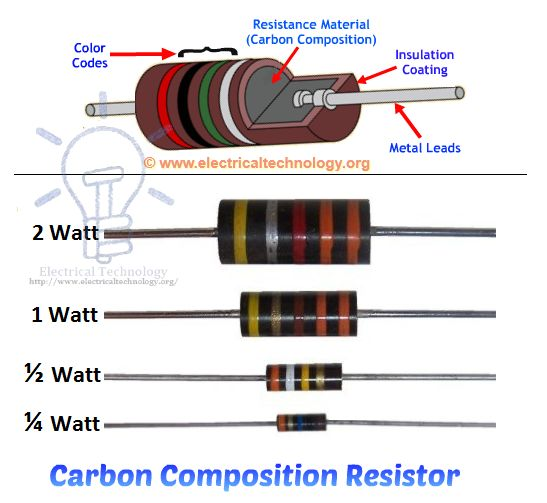 Carbon Composition ResistorsConstruction and Wattage Rating - resistor color code chart