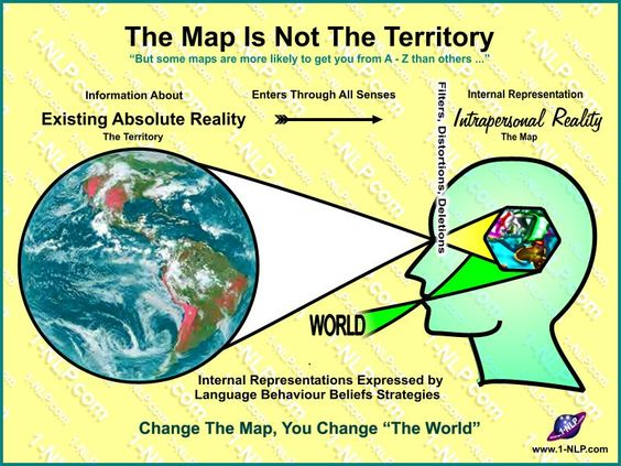 NLP diagram. The Map is not the Territory