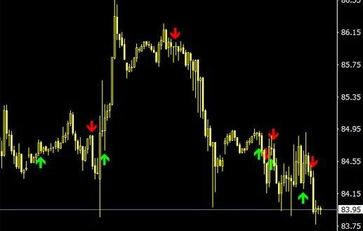 Best Buy Sell Arrow Indicator For Mt4 Download Free