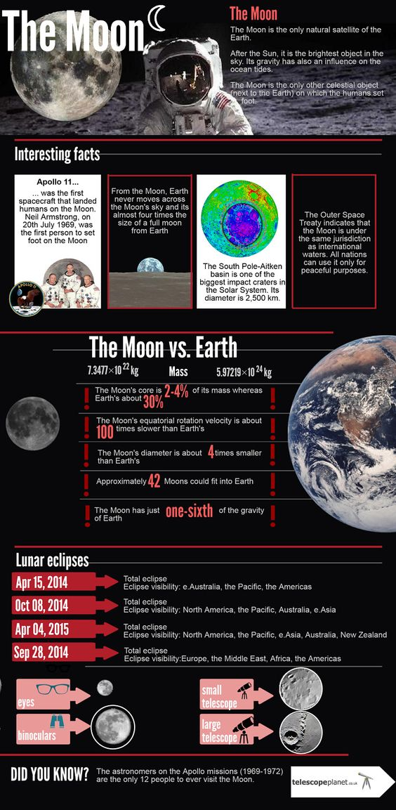 infographics presenting description and observation of the Moon! the Solar System edition #telescopeplanet #planets #infographics
