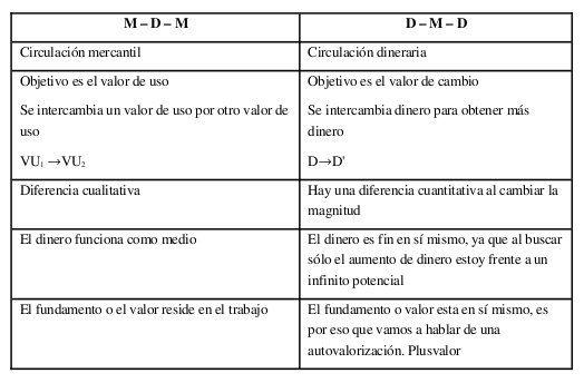TABLA: Marx - Circuito del Capital - M-D-M y D-M-D