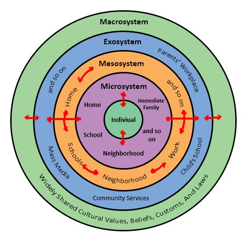 Urie Bronfenbrenner Ecological Systems Theory Essay Bronfenbrenners Bioecological Model Development From Formulated Known As  Make Proposed Focuses Quality Childs Originated Work During S  Childhood