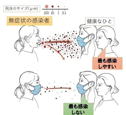 新型コロナの感染予防 どの素材のマスクが最適 布マスクやバンダナの効果は 堀向健太 Yahoo ニュース マスク エアロゾル デューク大学