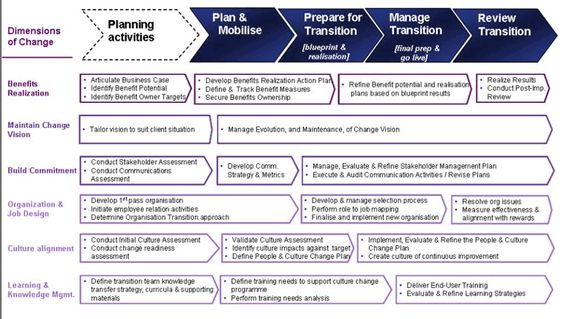 Change Dimensions Software  Change Dimensions Software Strategy