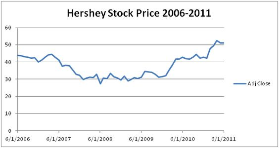 Why You Should Buy Hershey For Your Kid's Portfolio - Or Your Own - The Hershey Company (NYSE:HSY) | Seeking Alpha