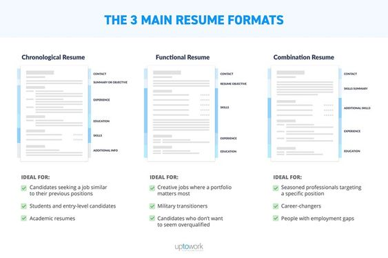 How To Optimize Your Marketing Resume Like An Seo Pro What S Up With Your Marketing Resume You Re A Mar Job Resume Template Resume Outline Best Resume Format