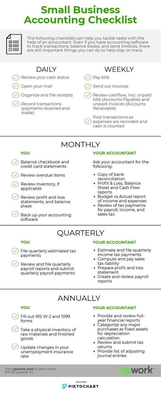 The Small Business Accounting Checklist Infographic Small