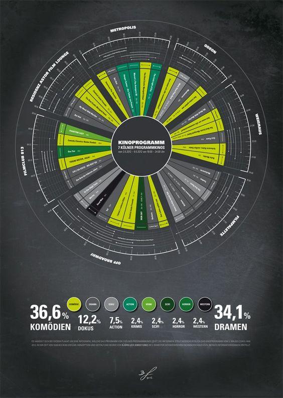Infografik Programmkinos