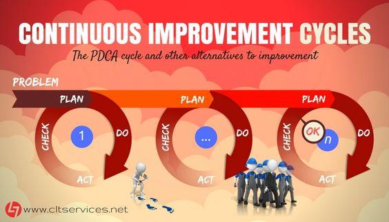 Este artigo reúne os principais ciclos de melhoria contínua correntemente usados na Indústria e Serviços. Uma boa parte destes serão abordados na 20ª Edição da PG Lean Management   http://www.cltservices.net/formacao-clt/modalidade-presencial-e-ou-a-distancia-e-blearning/pg-lean-management