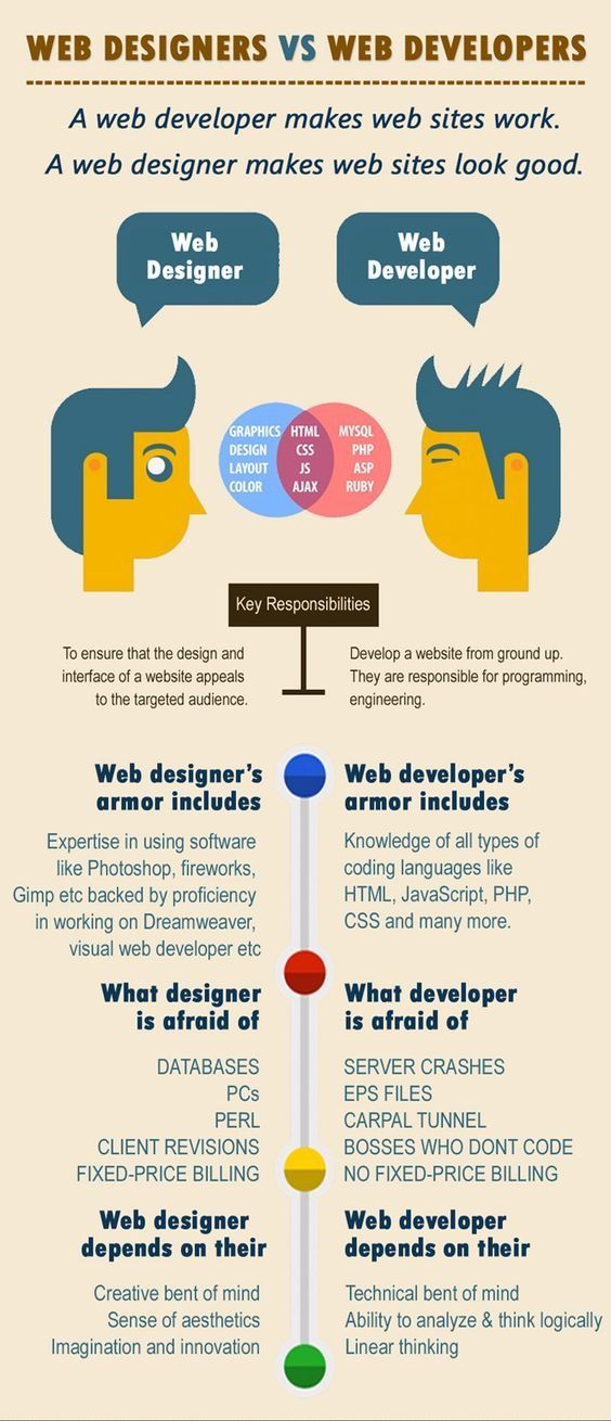 Web Designer Vs Web Developers Website Development Process Web Development Design Web Design