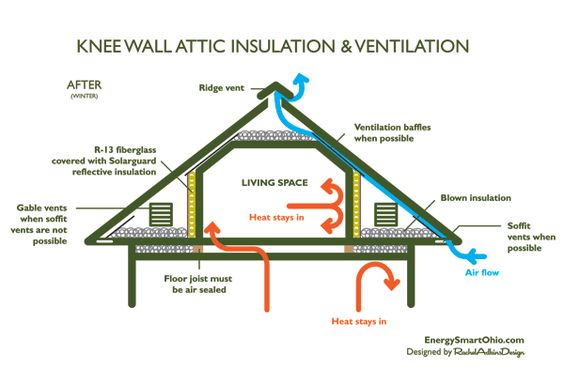 Wall Insulation Diagram : Where insulation goes when finishing an attic