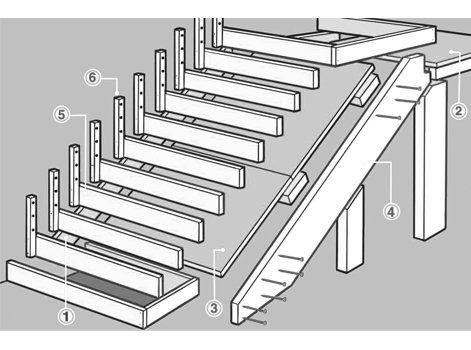 Comment Creer Un Escalier Exterieur En Beton Leroy Merlin Escalier Exterieur Coffrage Escalier Coffrage Escalier Beton