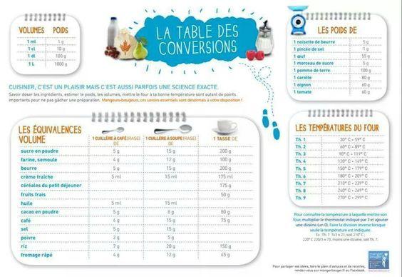 Tableau de conversion les petites recettes de caline for Equivalence mesure cuisine