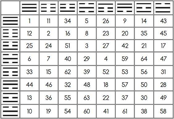 Tabla de Hexagramas