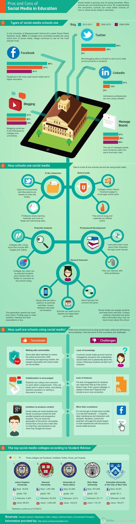 Prós e contras do uso das redes sociais na #educação  #infografico