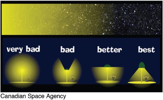 Relative Light Pollution