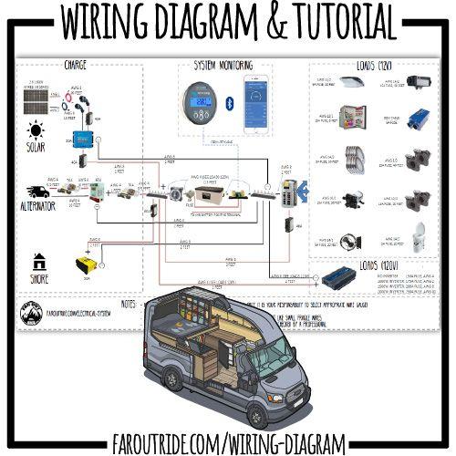 Wiring Diagram Tutorial Standard Faroutride Small Camper Vans Ford Transit Connect Camper Build A Camper Van