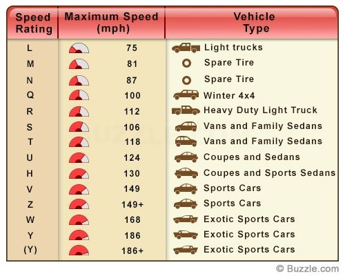 Tire Speed Rating Codes Speed Rating Tire Specification Speed