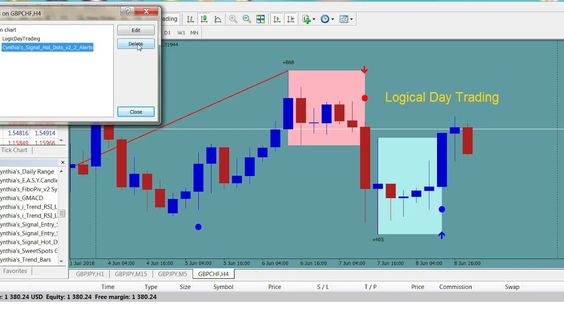 Forex Newbie Training For Mt4 Logical Day Trading Indicator