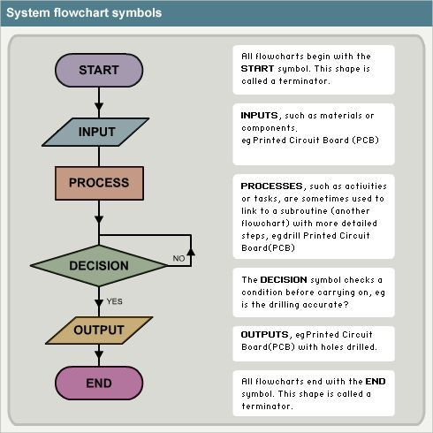 Flow Chart Symbol Meanings Flow Chart Flow Chart Template Business Flow Chart