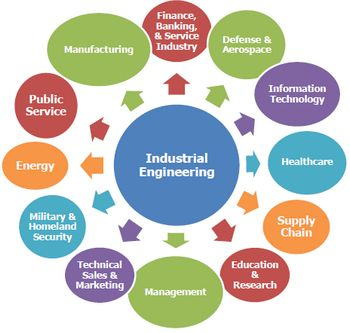 Flow chart of Industrial Engineering