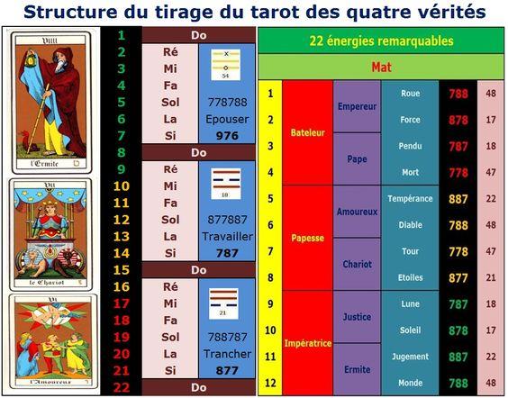 """TIRAGE GRATUIT """"TAROT DES 4 VERITES"""" 617f2d0a56e88a4f10ff27793205f8be"""