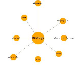 Ecology | Learn about Ecology on instaGrok, the research engine