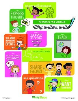 Why do writers write? This poster demonstrates all the different ways students can use writing in their everyday lives. Hang it in your classroom to share the importance writing plays in their lives.Visit us at http://WriteStepsWriting.com for more information on how we can help you with your writing and grammar instruction.
